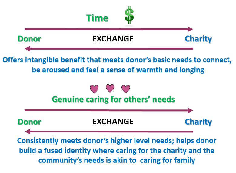 Donor_Exchange_Relationship