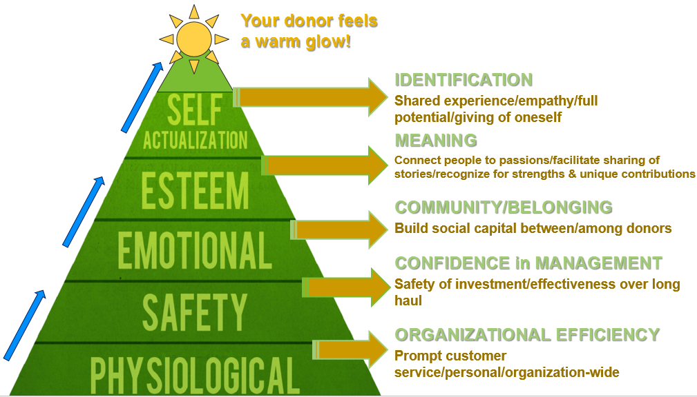 maslows theory of self actualization and giving Self-actualization needs – realizing personal potential, self fulfillment, seeking personal growth and peak experiences example of this type of need is self-fulfillment having been successful now you want to give back to the world to make it a better place to live in, bill and melinda gates foundation.