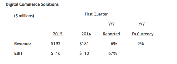 PitneyBowes2015 Financial Results