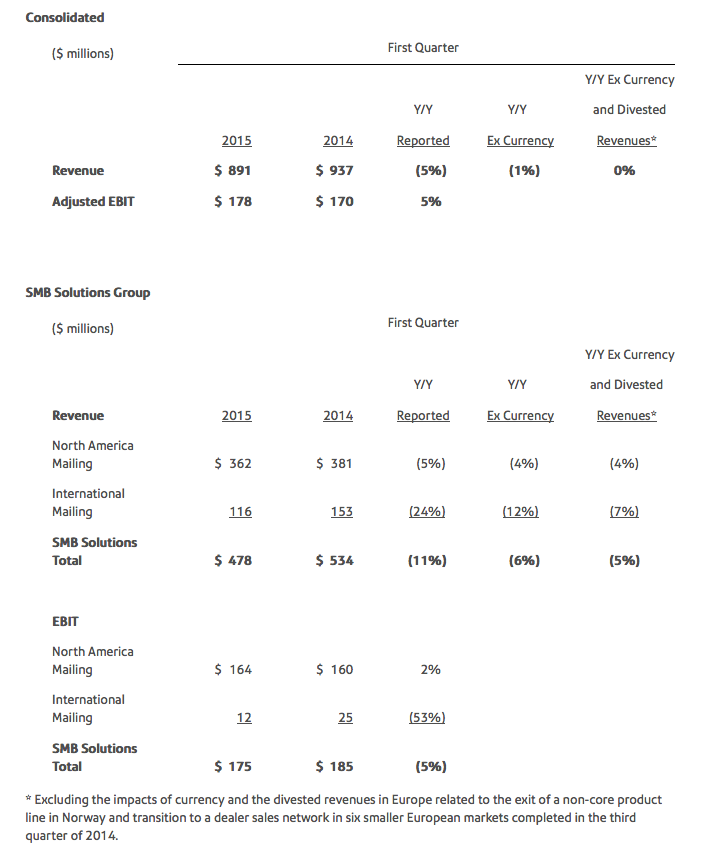 PitneyBowesFinancialResults2015Consolidated
