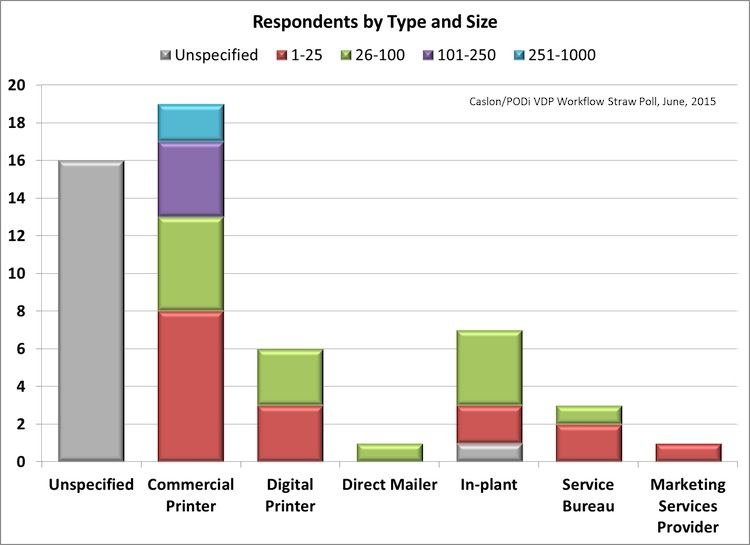 Respondents by Type and Size.