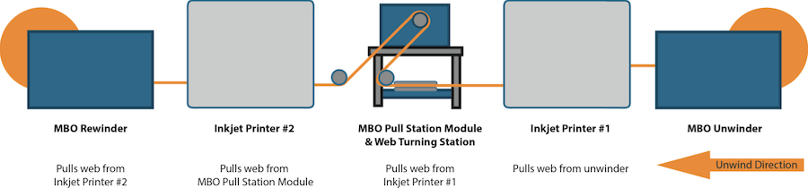 MBO Pull Station Module & Web Turning Station