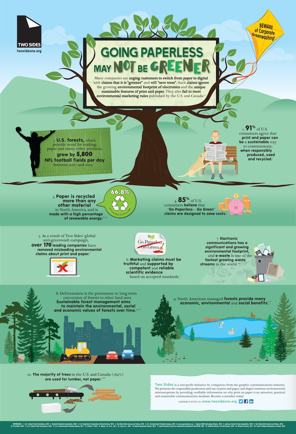 Going Paperless May Not Be Greener Two Sides New Infographic