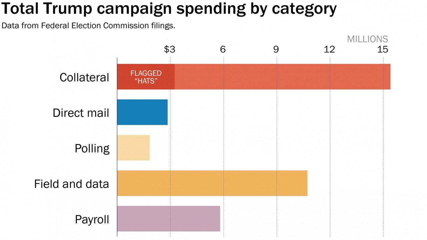 Donald Trump's campaign spent