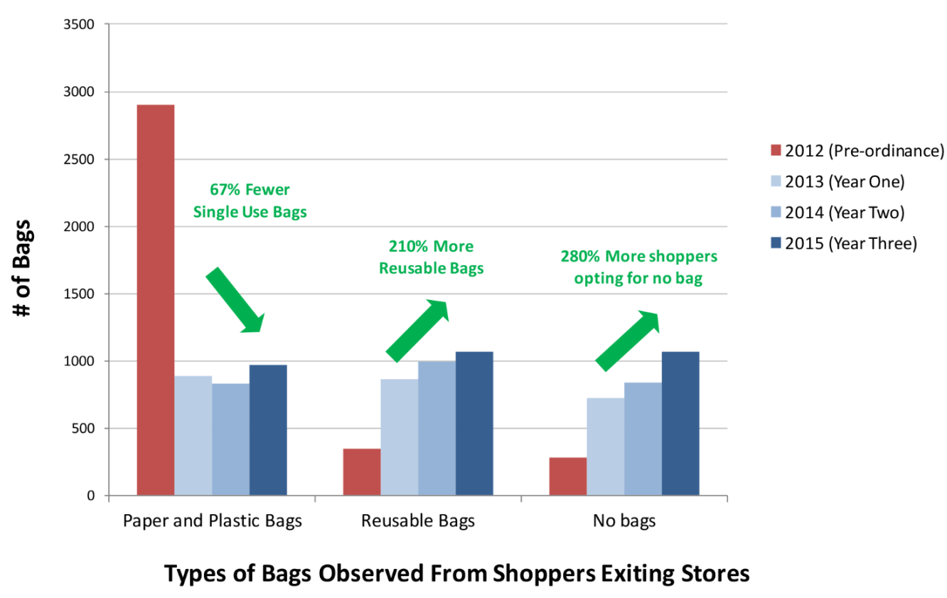 Study Finds Reusable Bag Use Increased 210 After Plastic