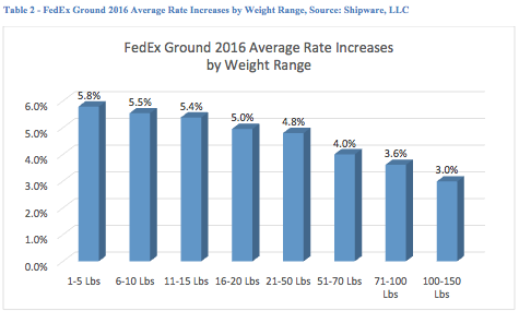 FedEx Ground 2016 Average Rate Increases by Weight Range, Source: Shipware, LLC