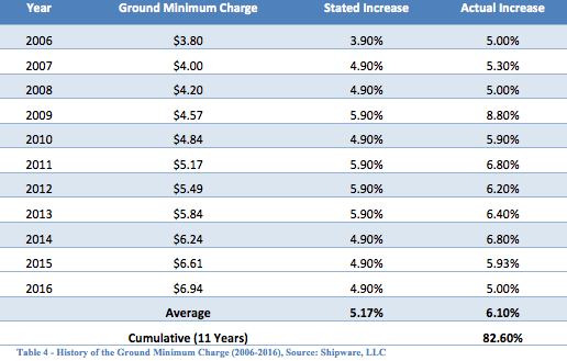 History of the Ground Minimum Charge (2006-2016)