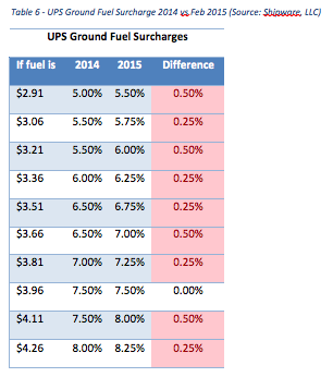 UPS Ground Fuel Surcharge