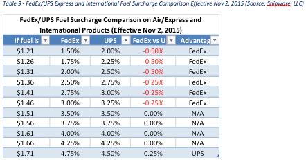 FedEx International Surcharge