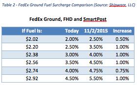 Fedex Ground, FHD and Smartpost