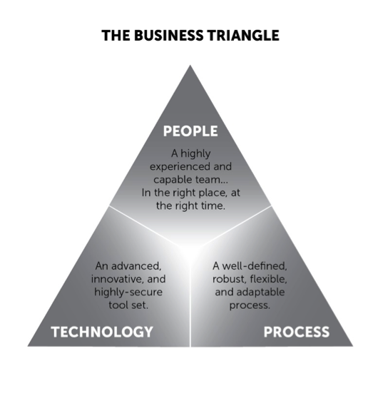thebusinesstriangle